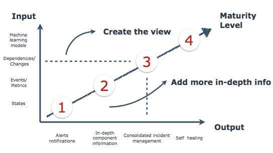 Monitoring Maturity Model
