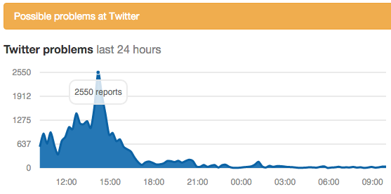 TwitterOutage.png