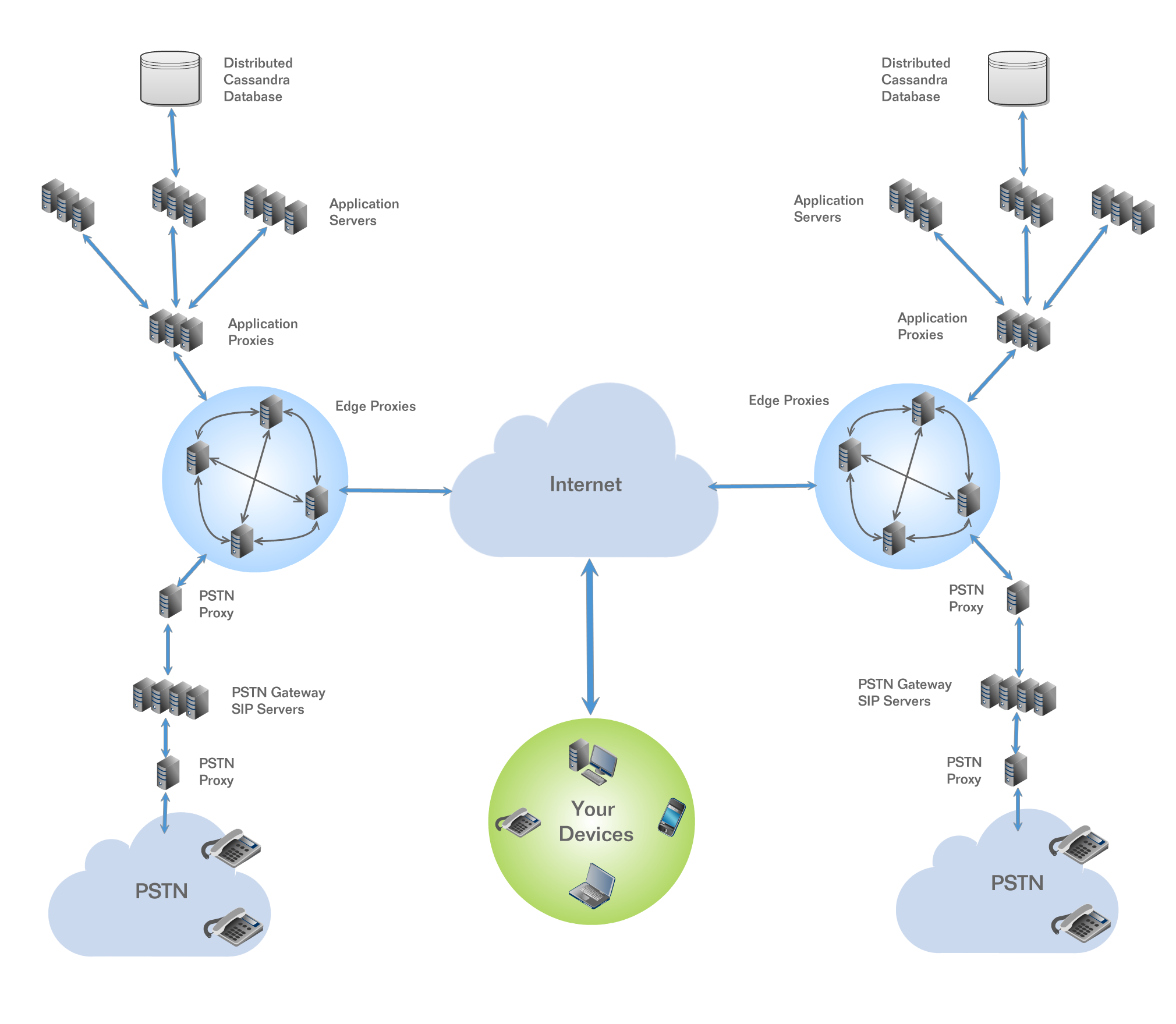Under The Hood  What Makes Onsip Hosted Pbx Platform Superior