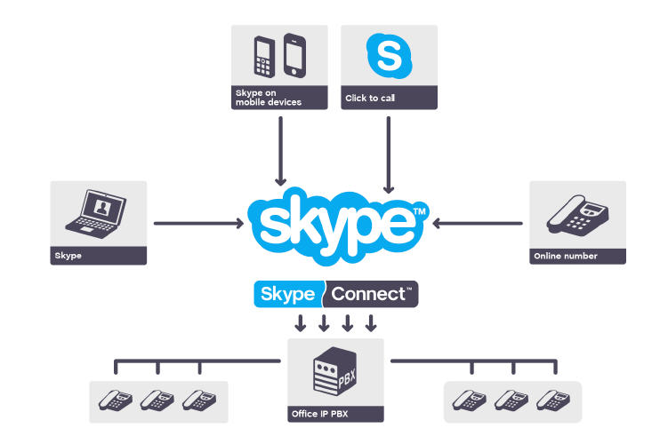 skype connect makes modest progress as viable sip service. Black Bedroom Furniture Sets. Home Design Ideas