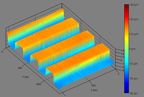 Evaluate the influence of surface roughness on wettability