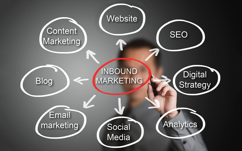 Inbound Marketing elements 800x500