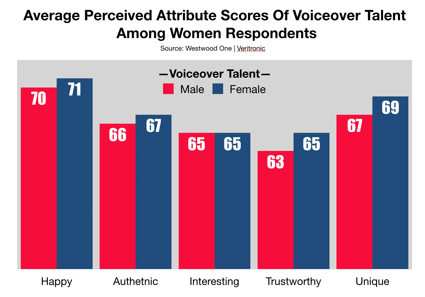 Advertise In Las Vegas Gender of Announcer
