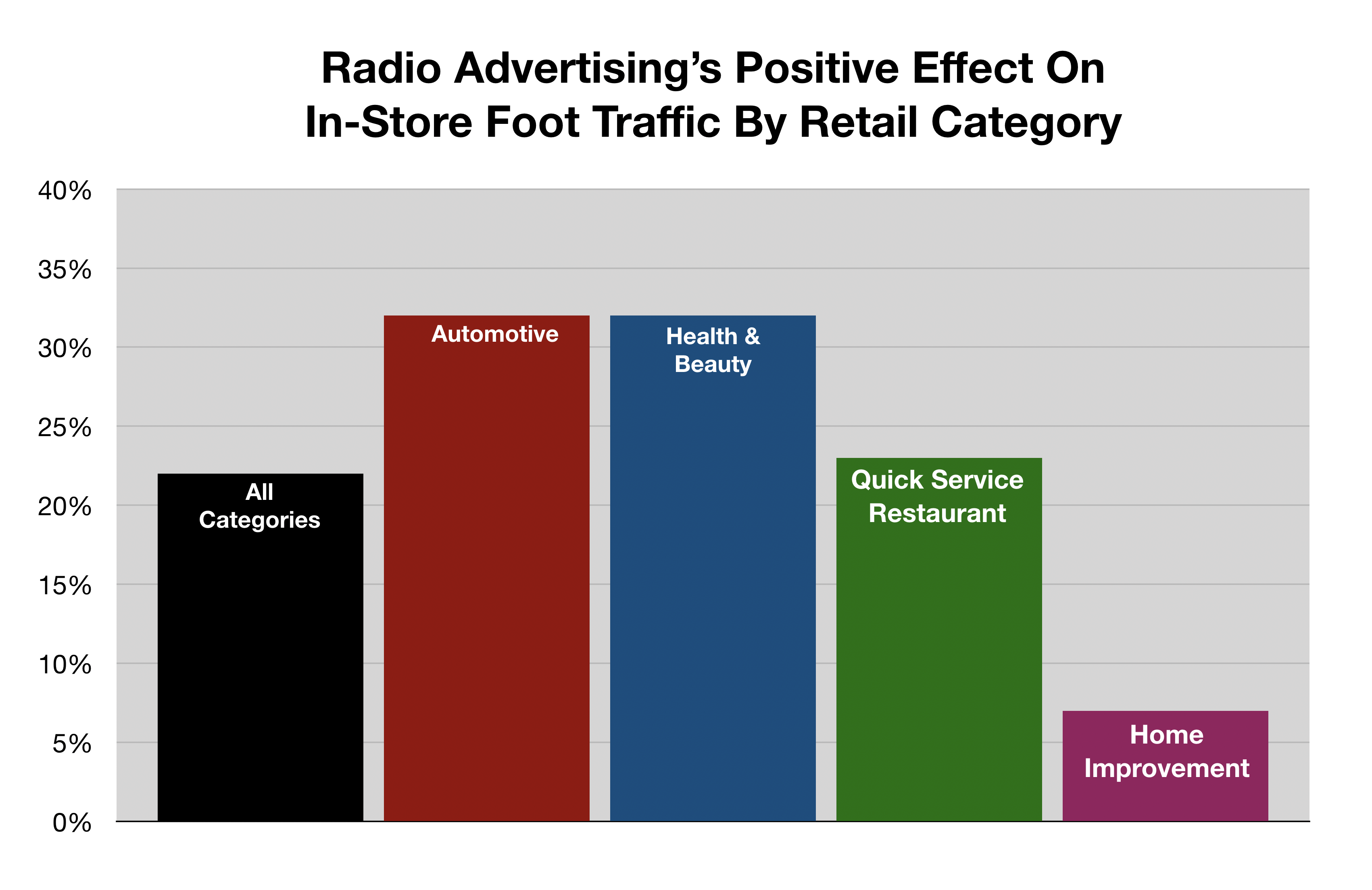Advertise In Fort Myers In-Store Foot Traffic