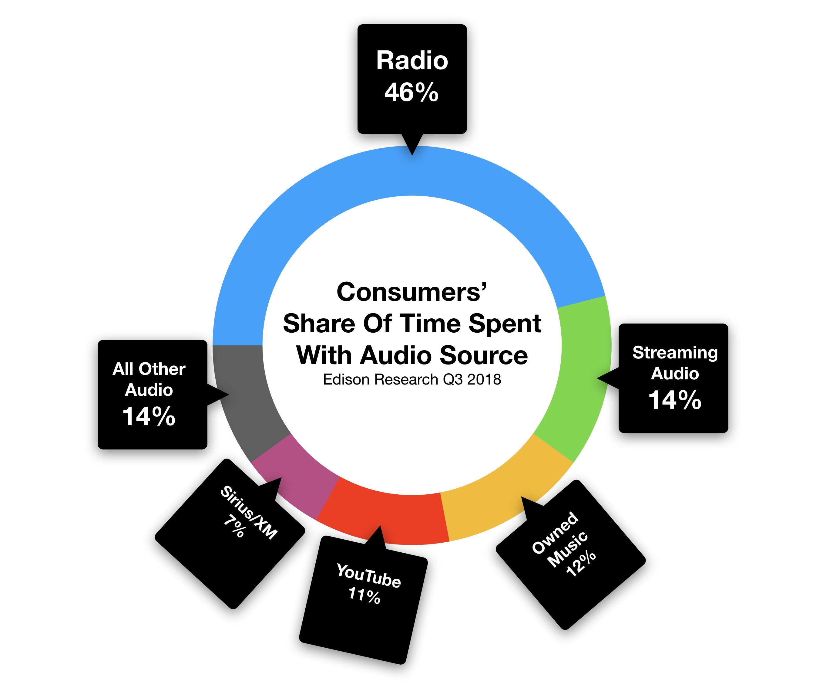 Las Vegas Consumer Share of Audio Time Spent With Radio