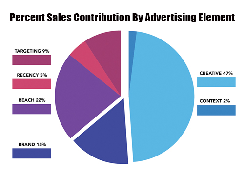 Advertise In Augusta CSRA Drives Sales