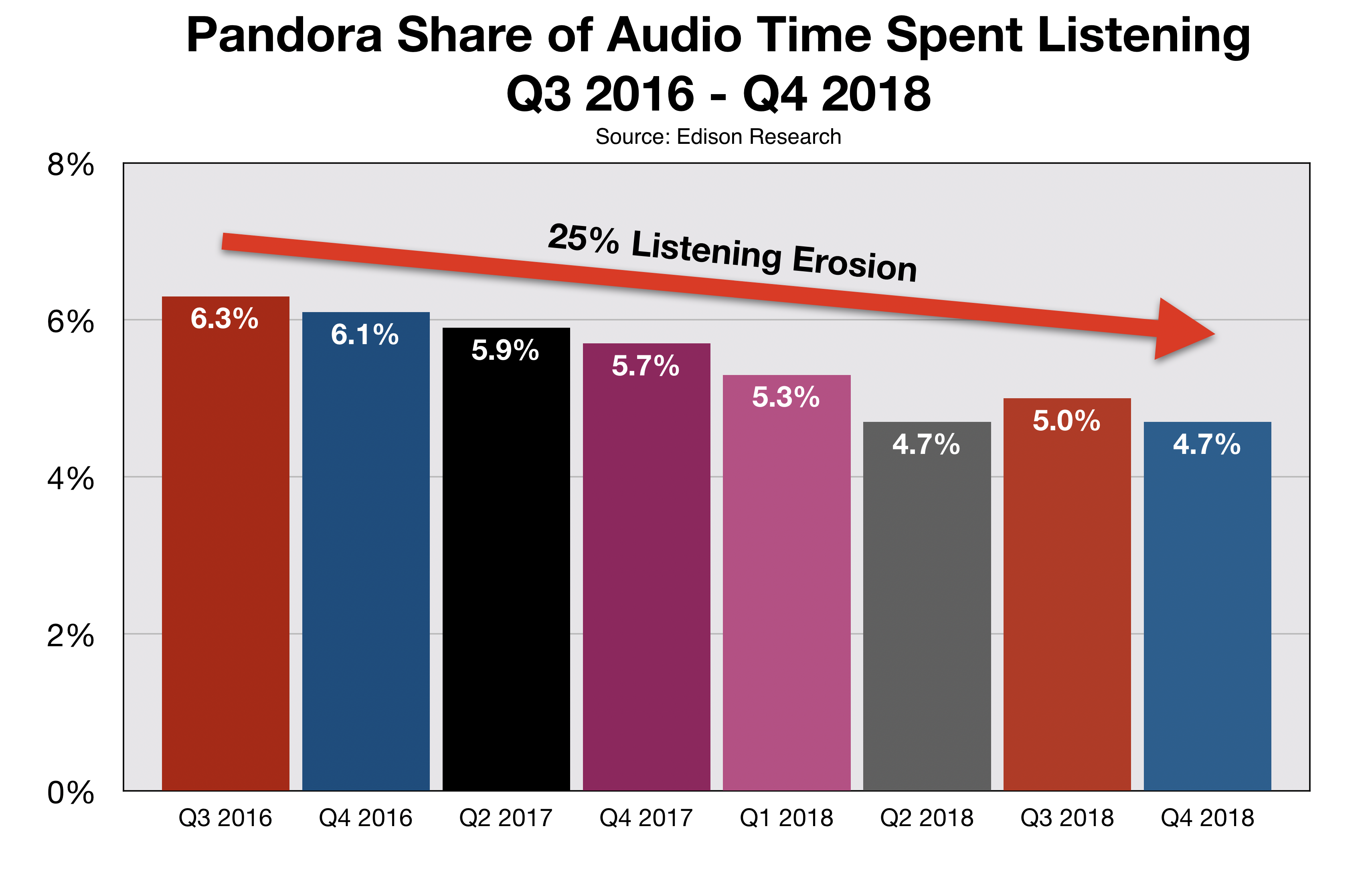 ADVERTISE IN FAYETTEVILLE PANDORA SHARE OF EAR