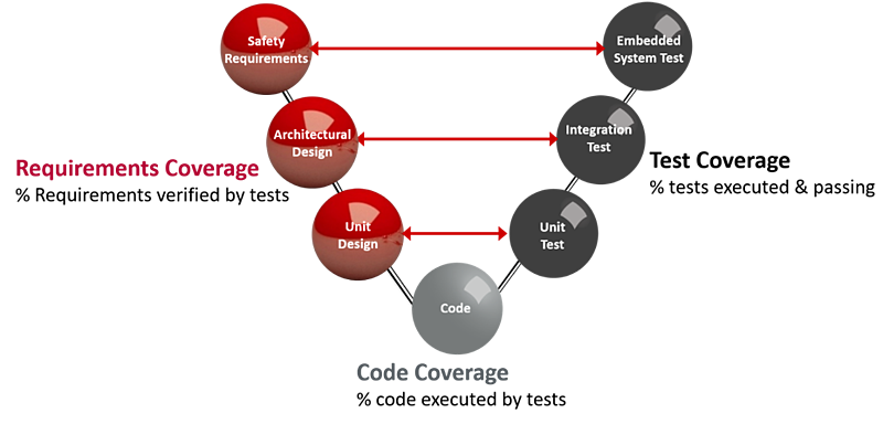 What is meant by Structural (Code) Coverage?