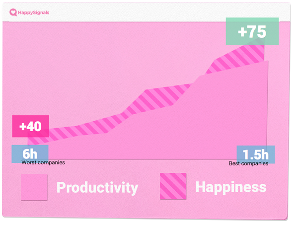 What has increased productivity got to do with employee happiness?