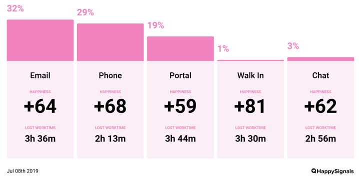 Service Alert: Support portals are wasting employees worktime