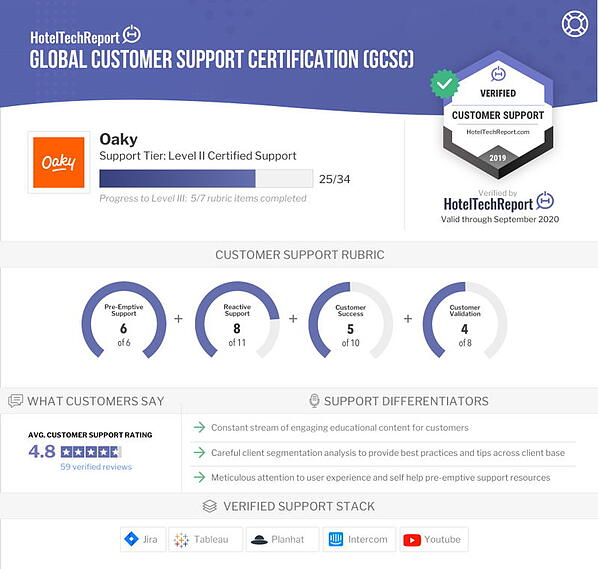 Oaky Achieves Level II Global Support Certification
