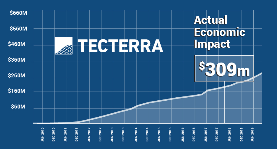 [PRESS RELEASE] TECTERRA'S PORTFOLIO OF COMPANIES REACH $120 MILLION IN REVENUES