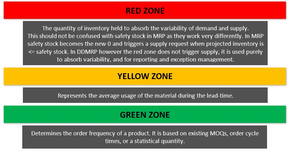 DDMRP buffer zone definitions
