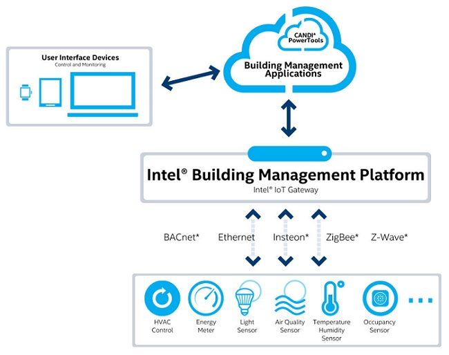 CANDI's PowerTools software has been integrated with the Intel Building Management Platform