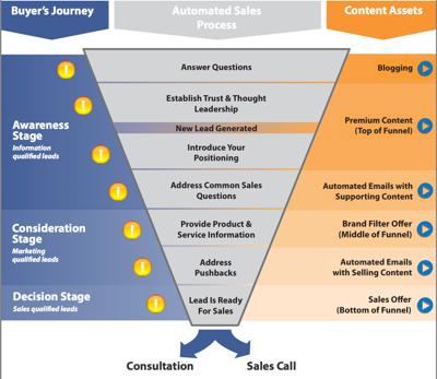 Inbound Marketing Blog for High-Tech Companies | Bristol Strategy ...