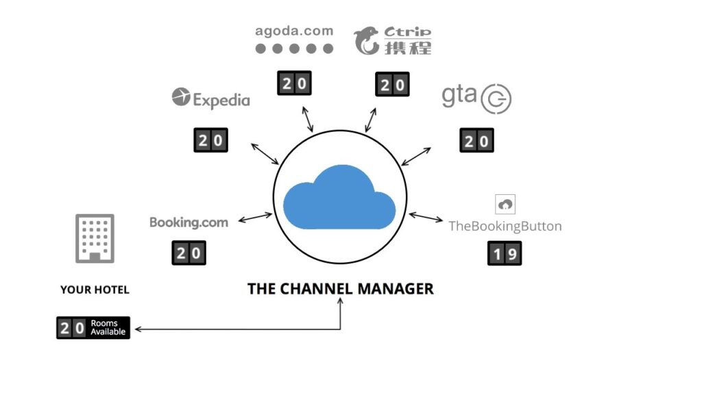 Channel Manager Map