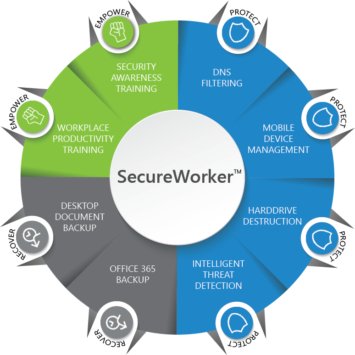 SecureWorker Graphic