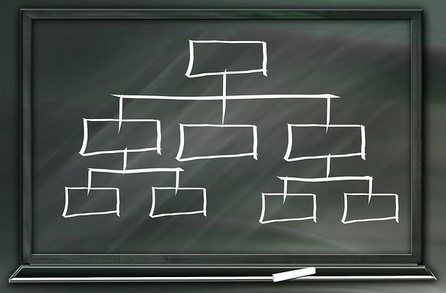 Keep your blog organized