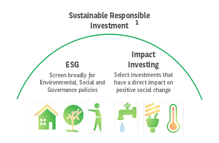 Impact Investing — investments that deliver positive societal change