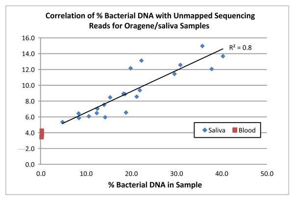 The impact of bacterial DNA in saliva on whole genome ...  The impact of b...
