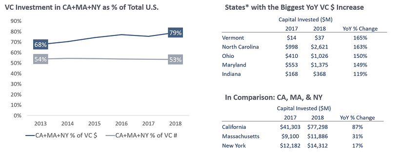VC Investment Graphic CA MA NY