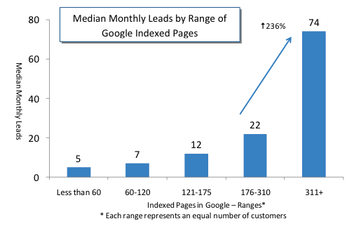 leads by number of google indexed pages