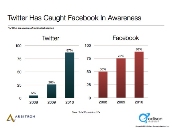 twitter vs Facebook usage