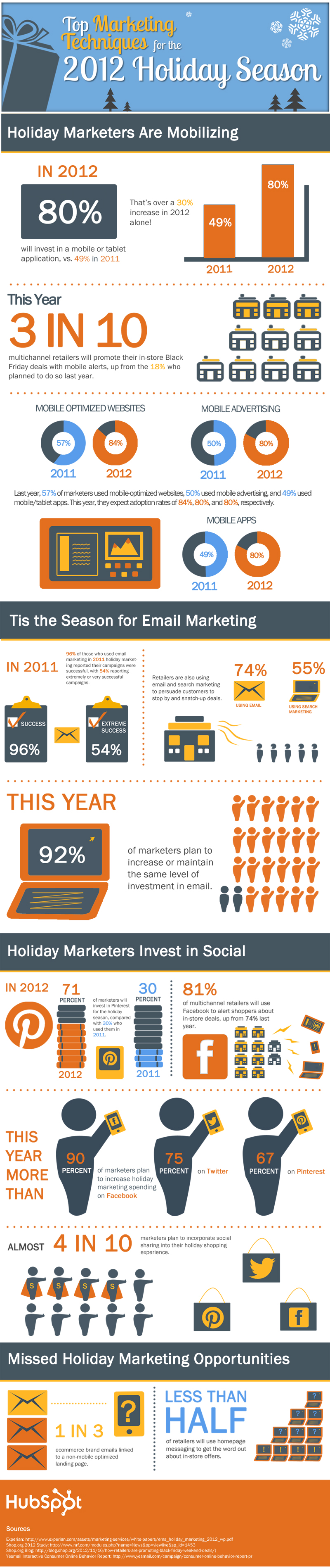 2012 Holiday Marketing Techniques
