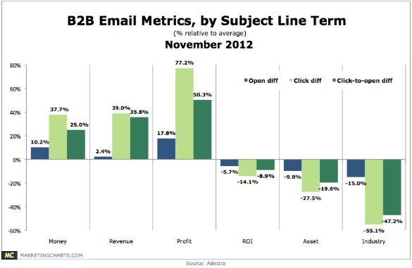 Adestra B2B Email Metrics by Subject Line Term Nov2012