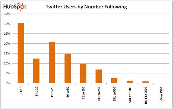 Twitter Users by Number Following