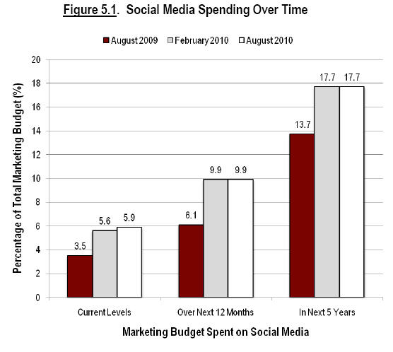 change in social media spending cmo survey resized 600