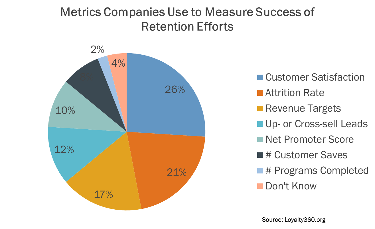 customer retention metrics