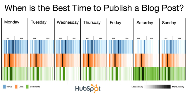 Infographic Best Time to Post Blogs
