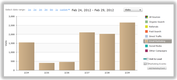 email driven site traffic
