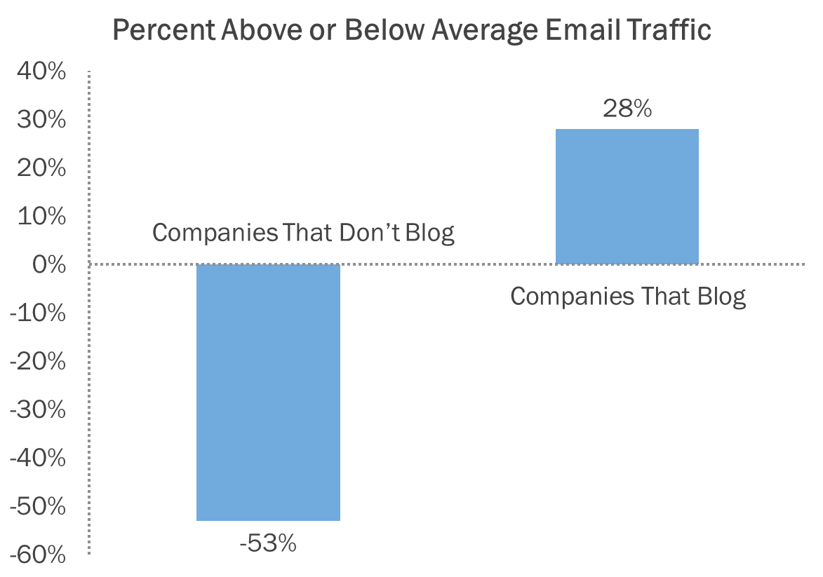 email traffic and blogging data