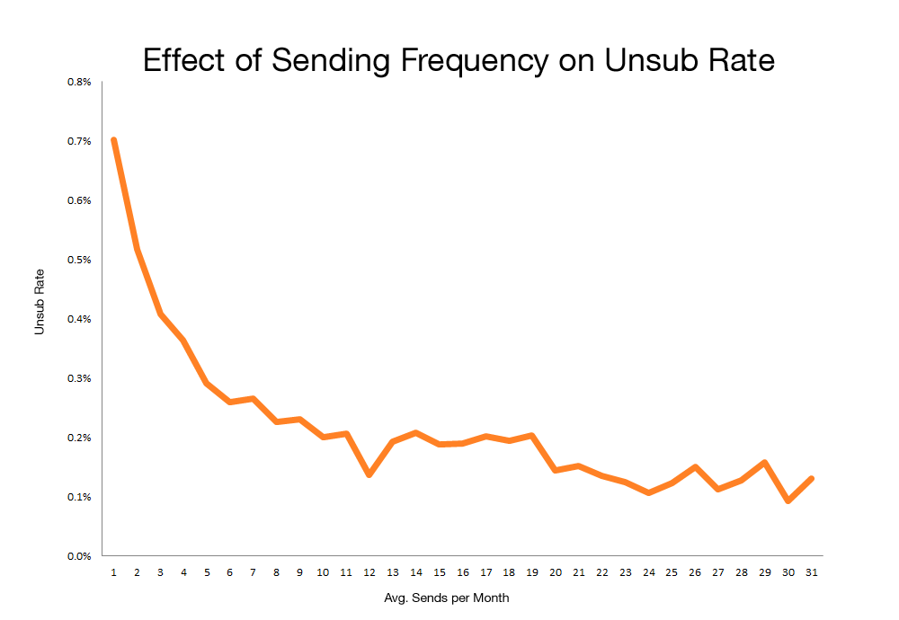email frequency unsubscribe rates mktgdebate danzarrella