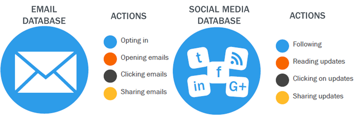 email vs social database