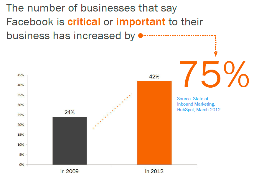 facebook importance for business