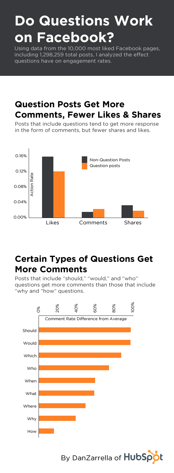 Do Questions Work on Facebook? [Infographic]