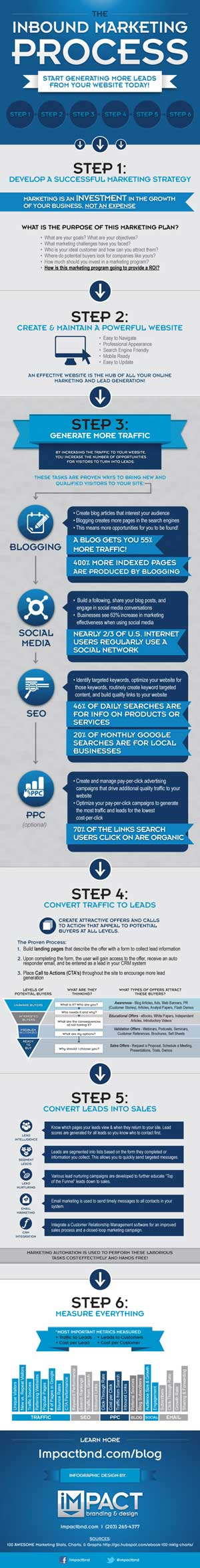 Procesul de Inbound Marketing Infographic