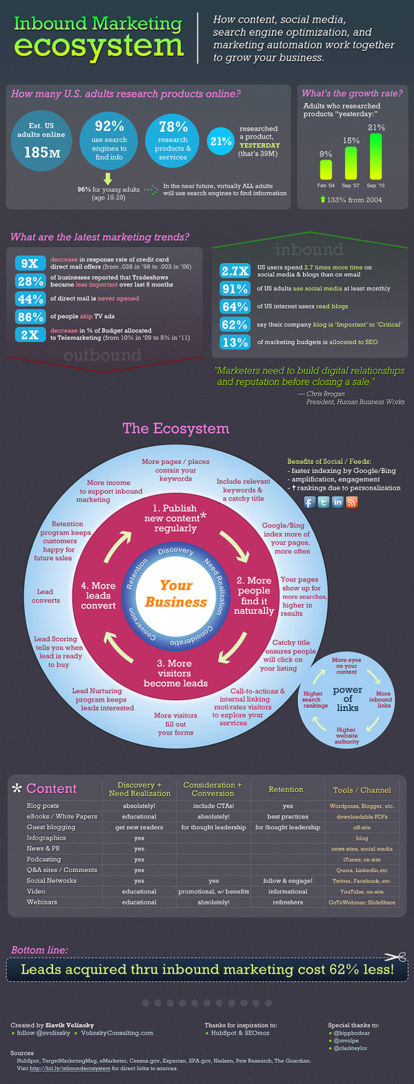 inbound marketing ecosystem 950px resized 600