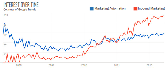 Inbound Marketing Surpasses Marketing Automation in Importance to Marketers