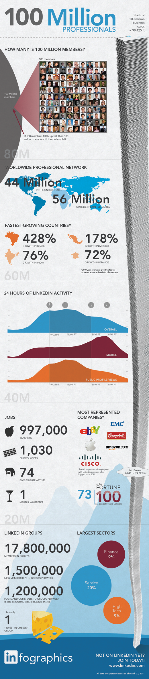 linkedin infographic resized 600