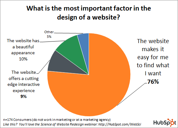 What Do 76% of Consumers Want From Your Website?