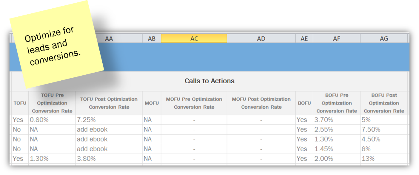 seo optimize for leads and conversions