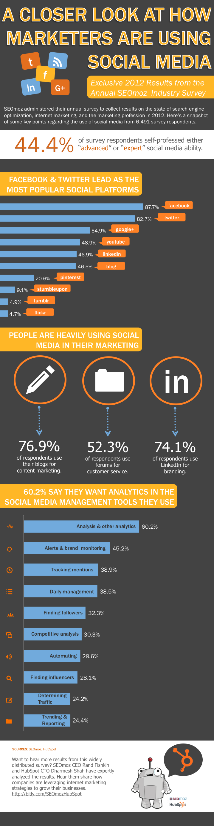 A Closer Look at How Marketers Are Using Social Media [Infographic]