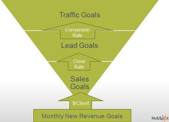 setting website traffic goals