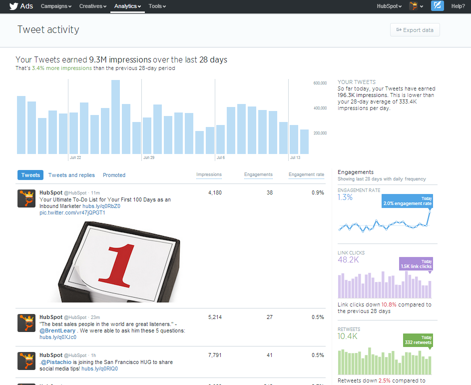 New Twitter Dashboard Lets You Measure Performance of Organic Tweets