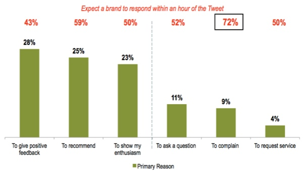 72% of People Who Complain on Twitter Expect a Response Within an Hour