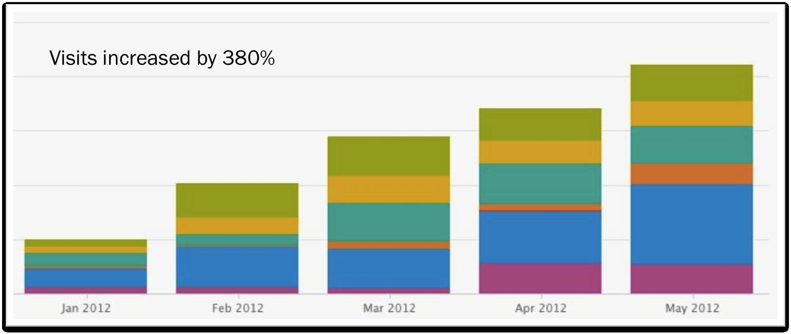 Rezdy chart visits